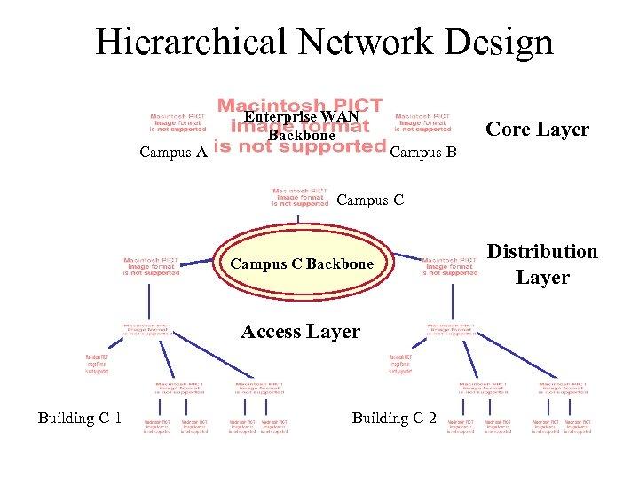 Hierarchical Network Design Campus A Enterprise WAN Backbone Core Layer Campus B Campus C