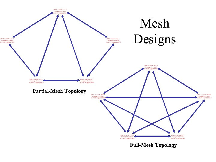 Mesh Designs Partial-Mesh Topology Full-Mesh Topology