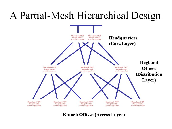 A Partial-Mesh Hierarchical Design Headquarters (Core Layer) Regional Offices (Distribution Layer) Branch Offices (Access