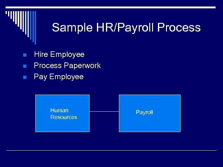 Sample HR/Payroll Process n n n Hire Employee Process Paperwork Pay Employee Human Resources