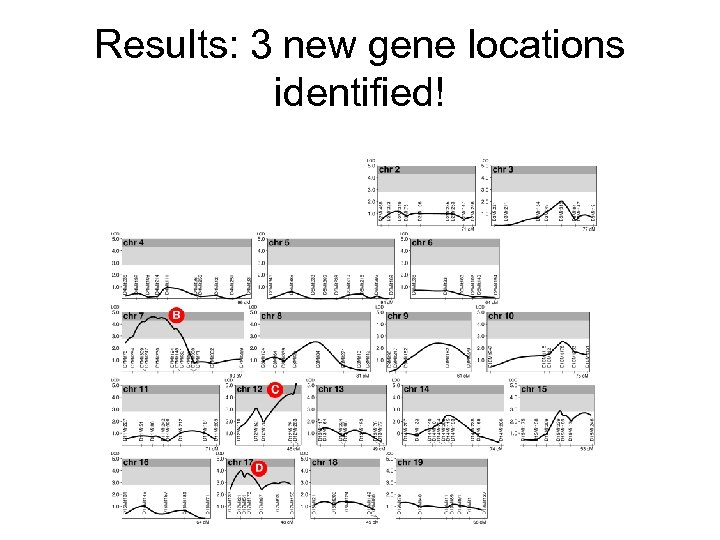 Results: 3 new gene locations identified!