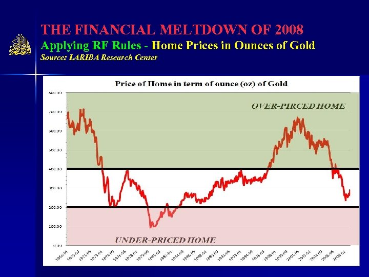 THE FINANCIAL MELTDOWN OF 2008 Applying RF Rules - Home Prices in Ounces of