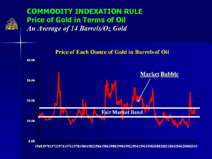 COMMODITY INDEXATION RULE Price of Gold in Terms of Oil An Average of 14