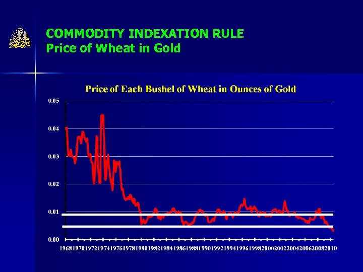 COMMODITY INDEXATION RULE Price of Wheat in Gold