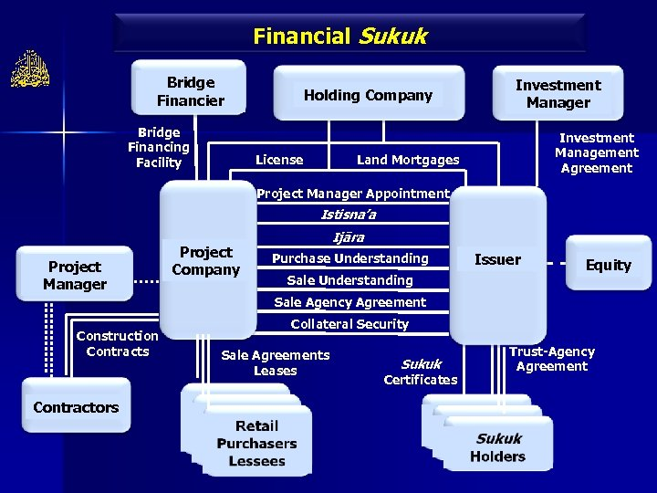 Financial Sukuk Bridge Financier Bridge Financing Facility Holding Company License Investment Manager Investment Management