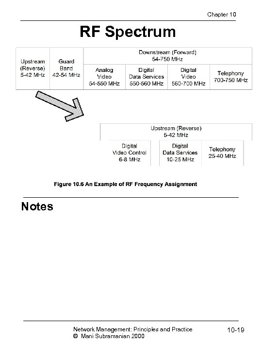 Chapter 10 RF Spectrum Notes Network Management: Principles and Practice © Mani Subramanian 2000
