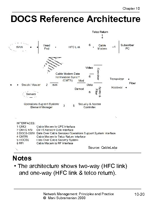 Chapter 10 DOCS Reference Architecture Source: Cable. Labs Notes • The architecture shows two-way