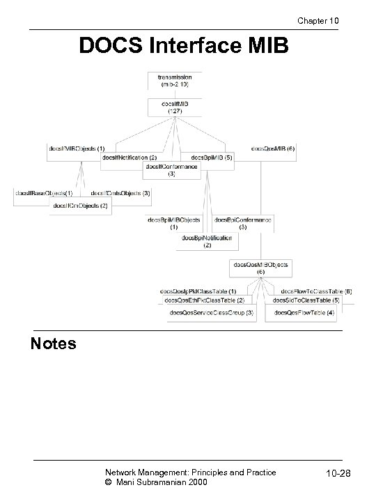 Chapter 10 DOCS Interface MIB Notes Network Management: Principles and Practice © Mani Subramanian