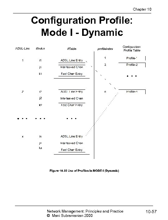Chapter 10 Configuration Profile: Mode I - Dynamic Network Management: Principles and Practice ©