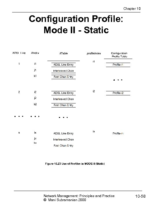 Chapter 10 Configuration Profile: Mode II - Static Network Management: Principles and Practice ©