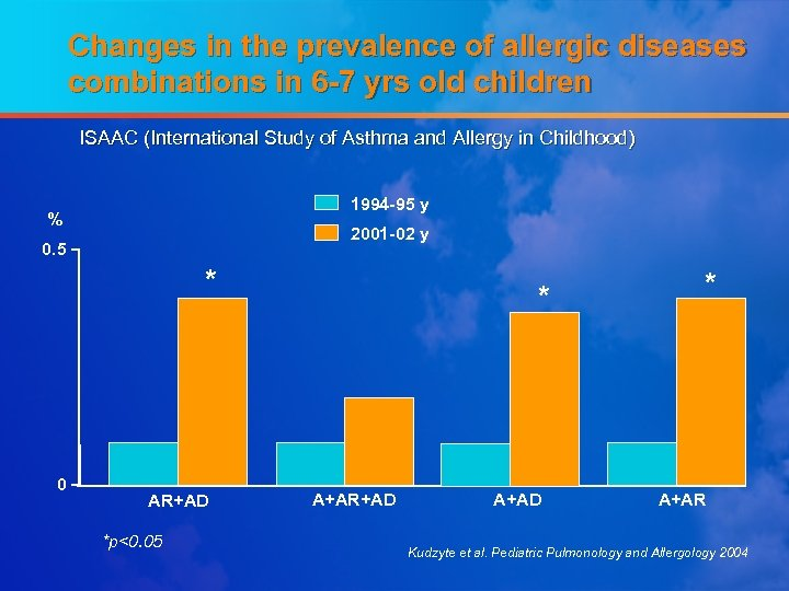 Changes in the prevalence of allergic diseases combinations in 6 -7 yrs old children