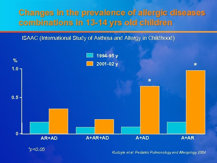 Changes in the prevalence of allergic diseases combinations in 13 -14 yrs old children