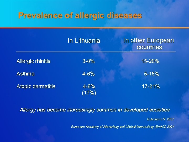 Prevalence of allergic diseases In Lithuania In other European countries Allergic rhinitis 3 -8%