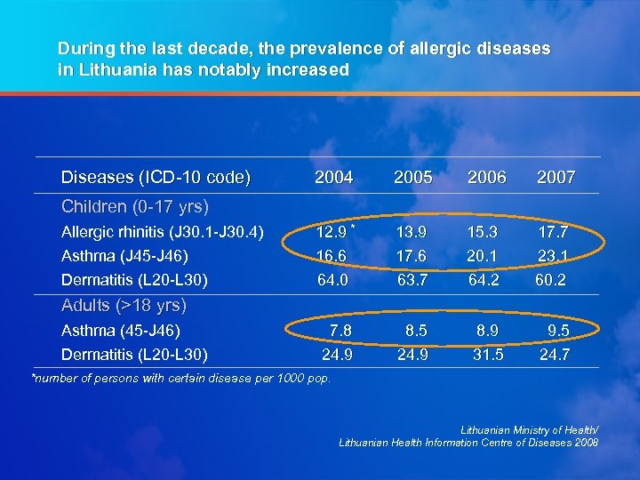 During the last decade, the prevalence of allergic diseases in Lithuania has notably increased