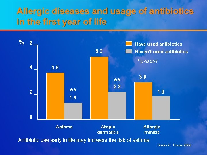 Allergic diseases and usage of antibiotics in the first year of life % 6