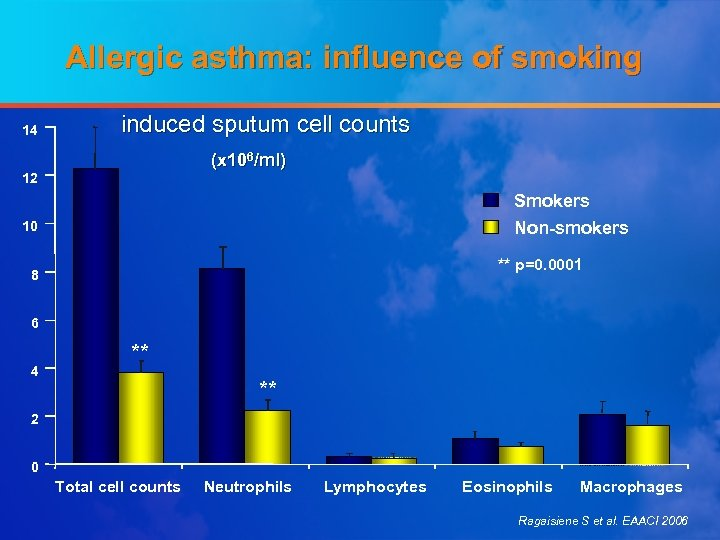 Allergic asthma: influence of smoking 14 induced sputum cell counts (x 106/ml) 12 Smokers