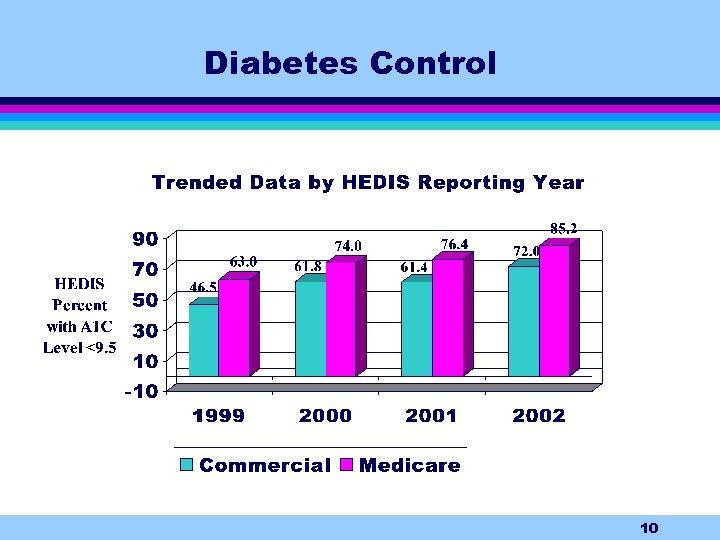 Diabetes Control 10