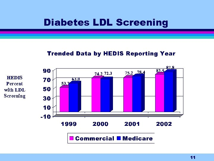Diabetes LDL Screening HEDIS Percent with LDL Screening 11