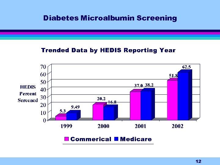 Diabetes Microalbumin Screening 12