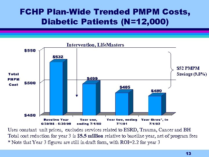 FCHP Plan-Wide Trended PMPM Costs, Diabetic Patients (N=12, 000) Intervention, Life. Masters $52 PMPM