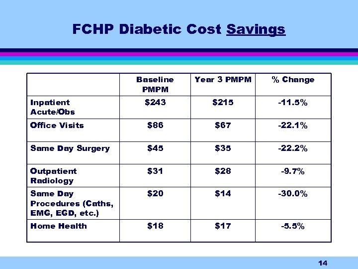 FCHP Diabetic Cost Savings Baseline PMPM Year 3 PMPM % Change $243 $215 -11.