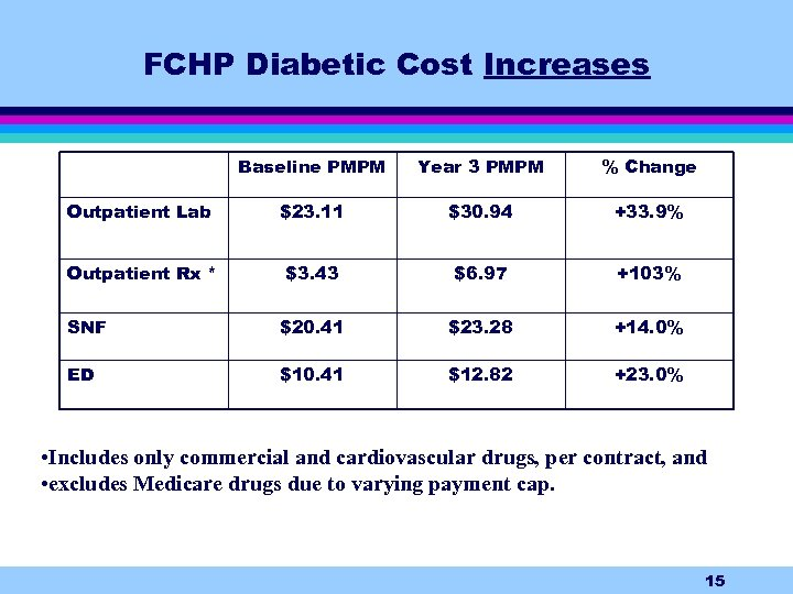 FCHP Diabetic Cost Increases Baseline PMPM Year 3 PMPM % Change Outpatient Lab $23.