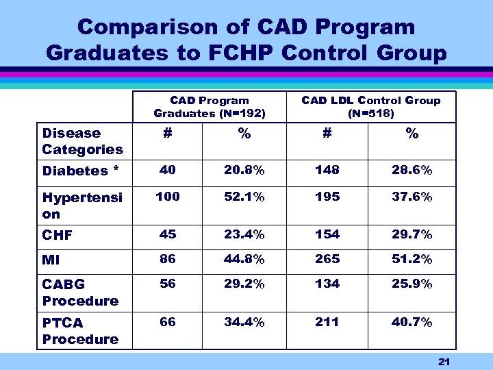 Comparison of CAD Program Graduates to FCHP Control Group CAD Program Graduates (N=192) CAD
