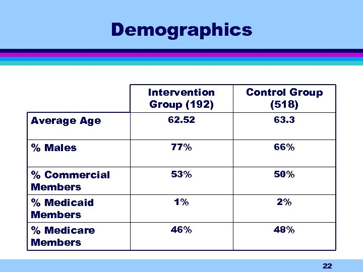 Demographics Intervention Group (192) Control Group (518) 62. 52 63. 3 % Males 77%
