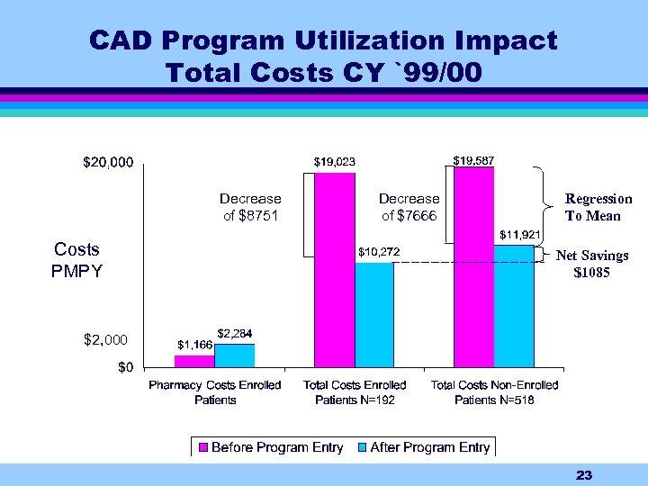 CAD Program Utilization Impact Total Costs CY `99/00 Decrease of $8751 Costs PMPY Decrease