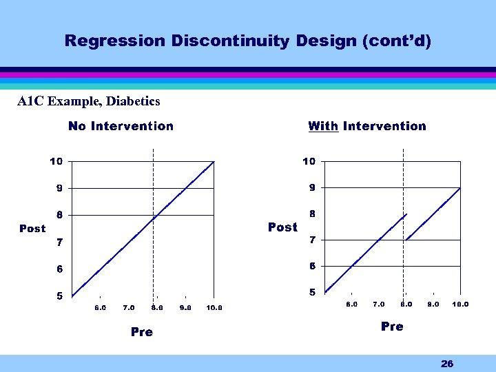 Regression Discontinuity Design (cont'd) A 1 C Example, Diabetics 26
