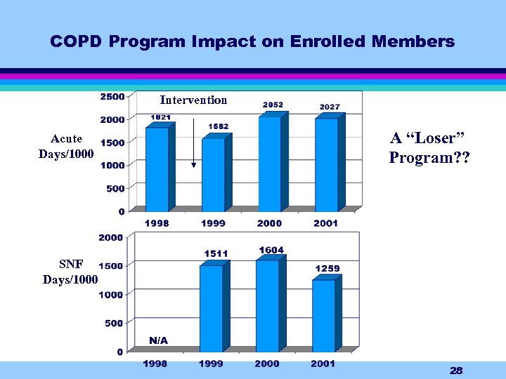 """COPD Program Impact on Enrolled Members Intervention A """"Loser"""" Program? ? Acute Days/1000 SNF"""