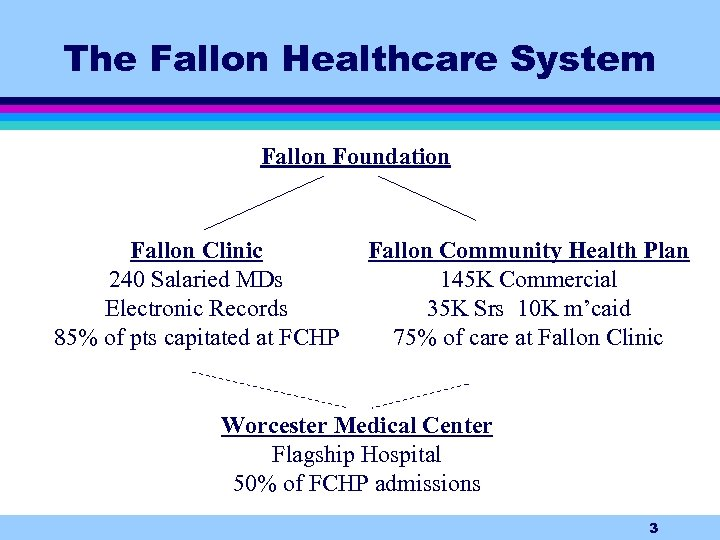 The Fallon Healthcare System Fallon Foundation Fallon Clinic 240 Salaried MDs Electronic Records 85%