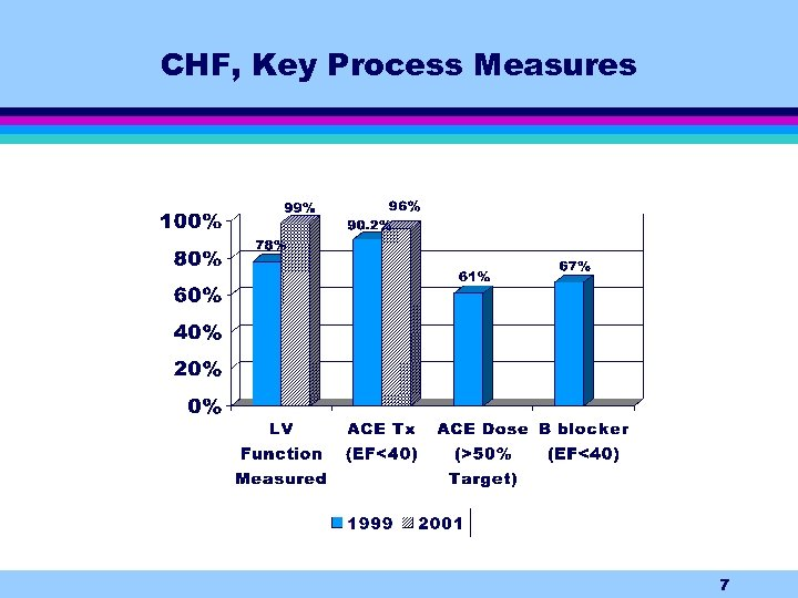 CHF, Key Process Measures 7