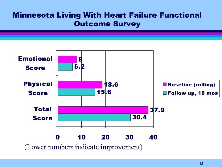 Minnesota Living With Heart Failure Functional Outcome Survey (Lower numbers indicate improvement) 8