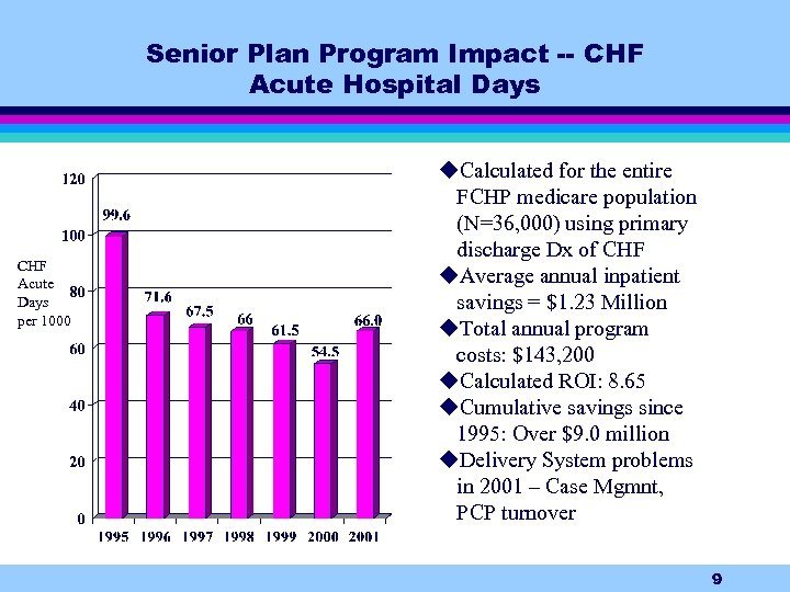 Senior Plan Program Impact -- CHF Acute Hospital Days CHF Acute Days per 1000