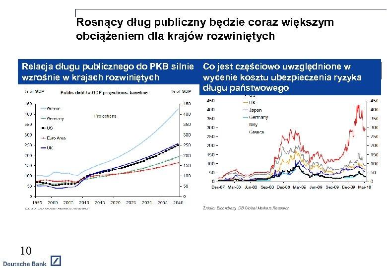 Rosnący dług publiczny będzie coraz większym obciążeniem dla krajów rozwiniętych Relacja długu publicznego do