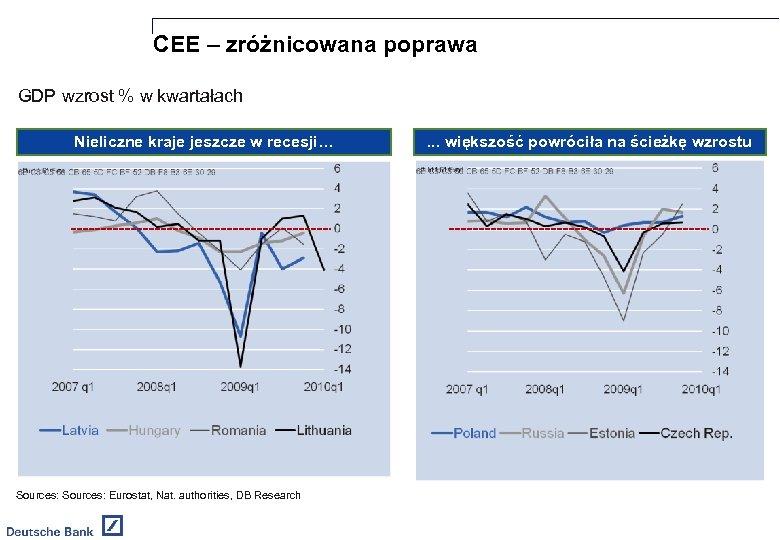 CEE – zróżnicowana poprawa GDP wzrost % w kwartałach Nieliczne kraje jeszcze w recesji…