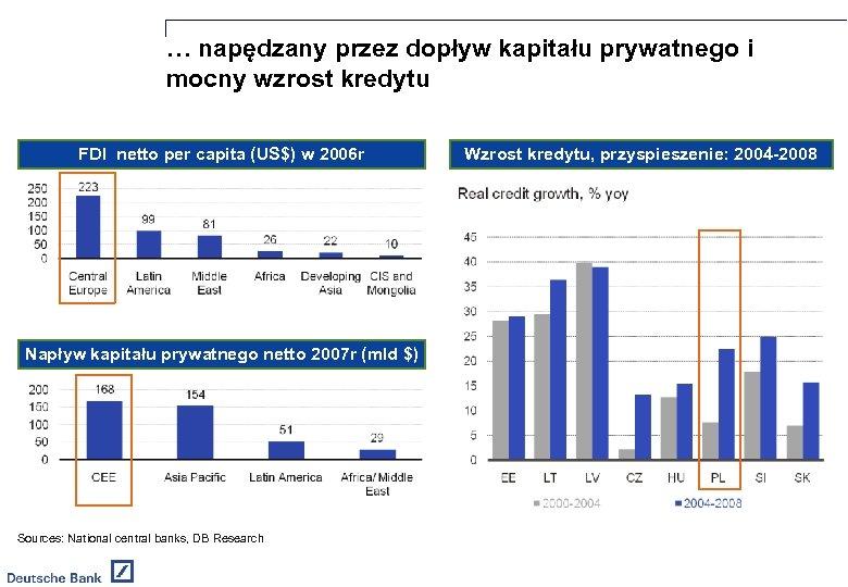 … napędzany przez dopływ kapitału prywatnego i mocny wzrost kredytu FDI netto per capita