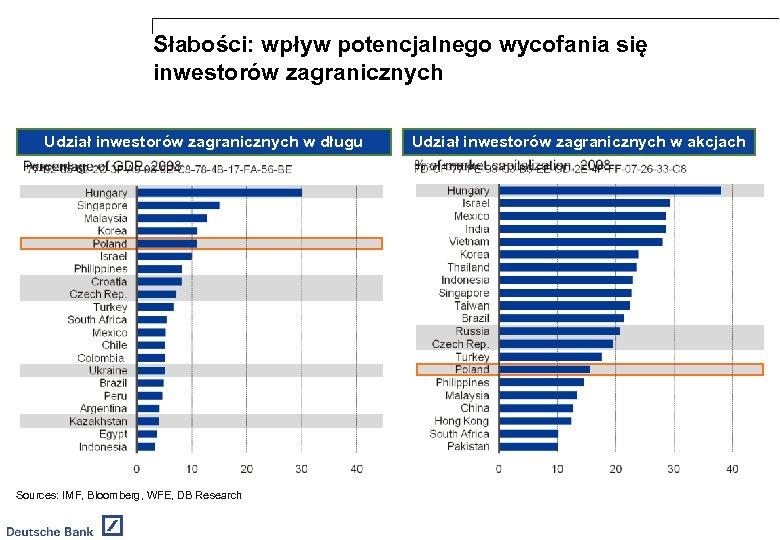 Słabości: wpływ potencjalnego wycofania się inwestorów zagranicznych Udział inwestorów zagranicznych w długu Sources: IMF,