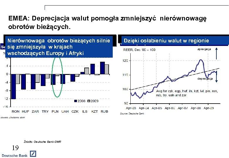 EMEA: Deprecjacja walut pomogła zmniejszyć nierównowagę obrotów bieżących. Nierównowaga obrotów bieżących silnie się zmniejszyła