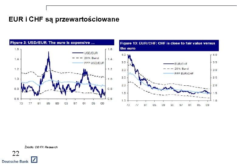 EUR i CHF są przewartościowane PLN/EUR EUR/PLN Źródło: DB FX Research 22