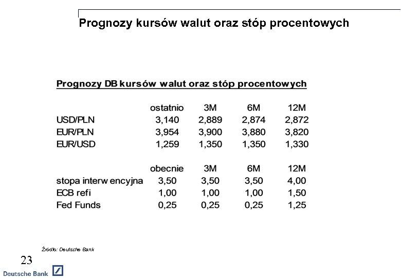 Prognozy kursów walut oraz stóp procentowych Źródło: Deutsche Bank 23