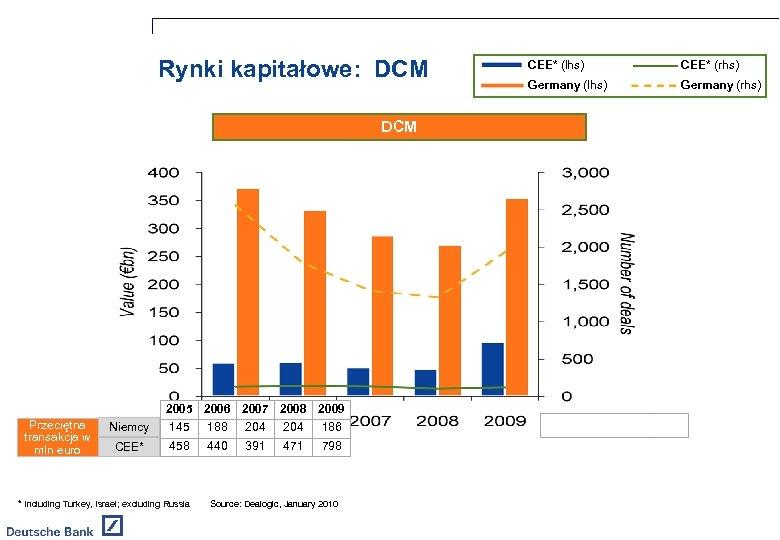 Rynki kapitałowe: DCM 2005 2006 2007 2008 2009 Przeciętna transakcja w mln euro Niemcy