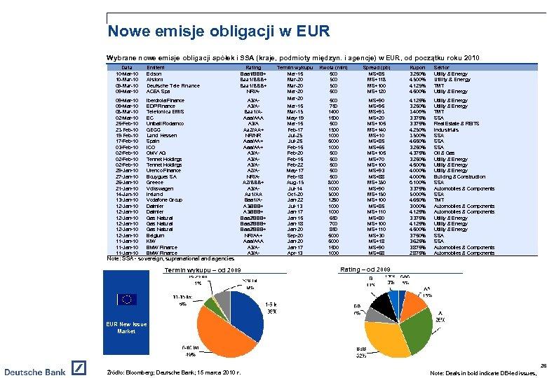 Nowe emisje obligacji w EUR Wybrane nowe emisje obligacji spółek i SSA (kraje, podmioty