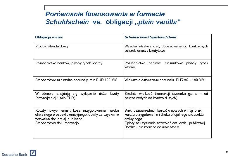"""Porównanie finansowania w formacie Schuldschein vs. obligacji """"plain vanilla"""" Obligacja w euro Schuldschein/Registered Bond"""