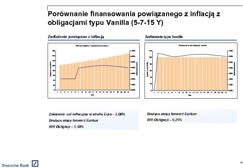 Porównanie finansowania powiązanego z inflacją z obligacjami typu Vanilla (5 -7 -15 Y) Zadłużenie