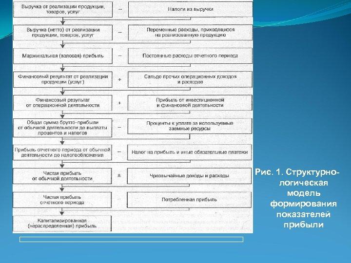 Рис. 1. Структурнологическая модель формирования показателей прибыли