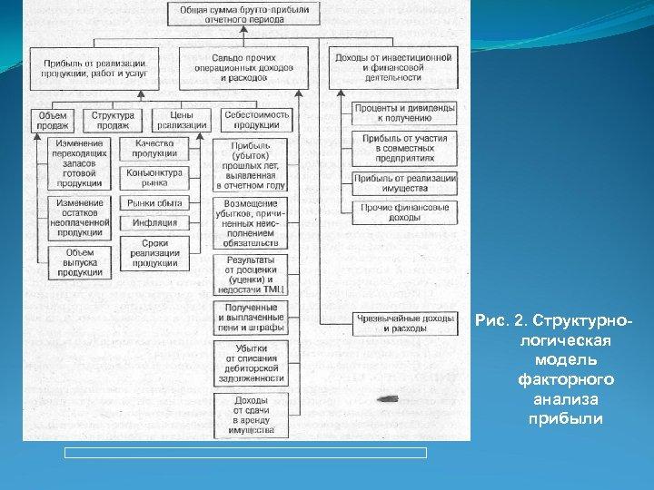 Рис. 2. Структурнологическая модель факторного анализа прибыли