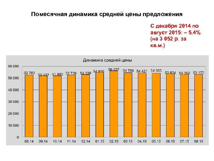 Помесячная динамика средней цены предложения С декабря 2014 по август 2015: – 5, 4%