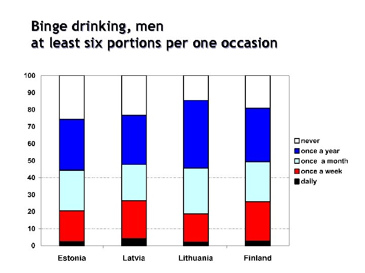 Binge drinking, men at least six portions per one occasion %